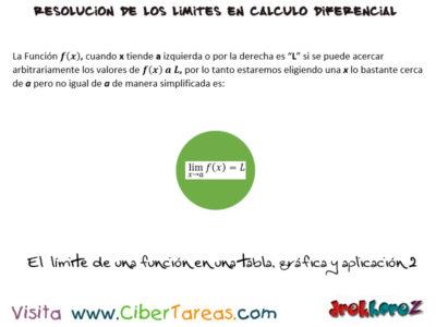 Limite de una Función en una tabla, gráfica y aplicación – Cálculo Diferencial 1