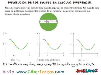 Limite de una Función en una tabla, gráfica y aplicación – Cálculo Diferencial 2