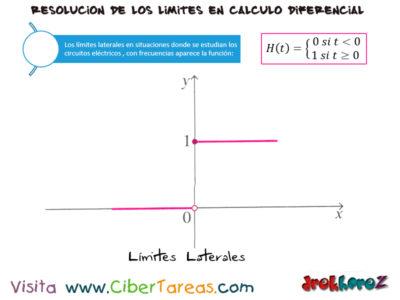 Los Límites Laterales – Cálculo Diferencial 0