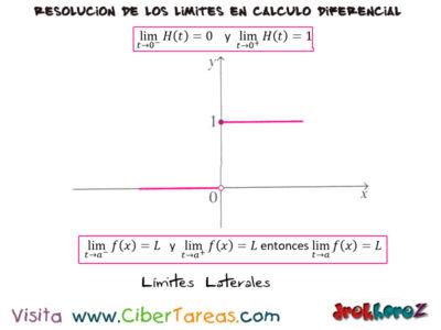 Los Límites Laterales – Cálculo Diferencial 1