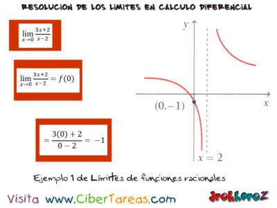 Límites de Funciones Racionales – Cálculo Diferencial 1