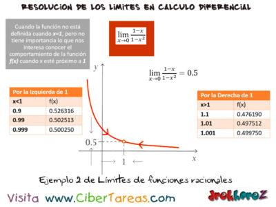 Límites de Funciones Racionales – Cálculo Diferencial 2