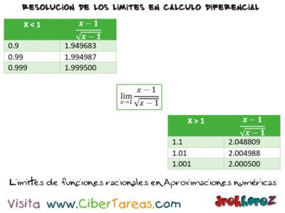 Los Límites de funciones racionales – Cálculo Diferencial 0