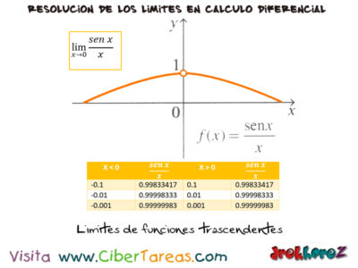 Los Límites de Funciones Trascendentes – Cálculo Diferencial 0