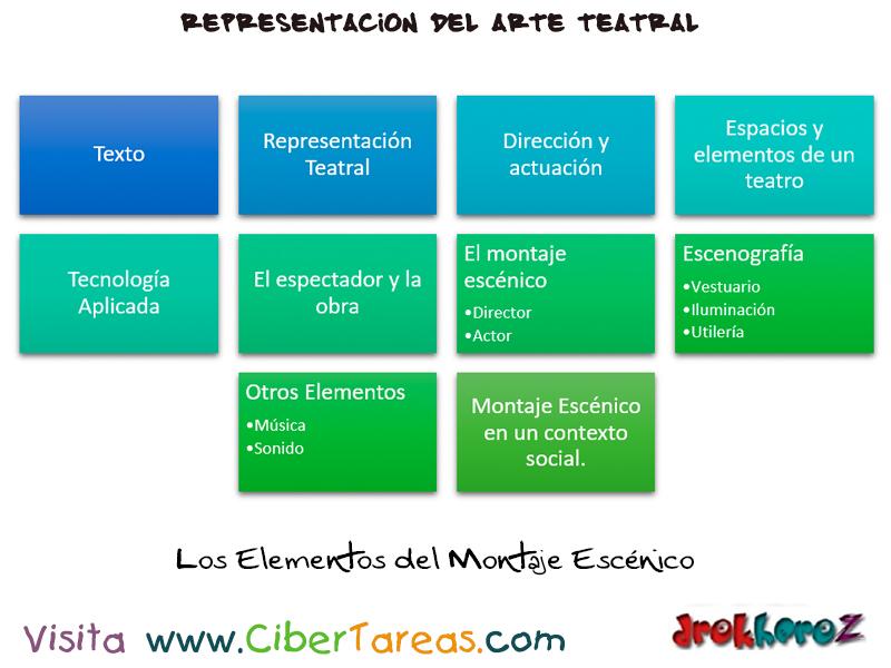 Los Elementos del Montaje Escénico – Representación del Arte Teatral ...