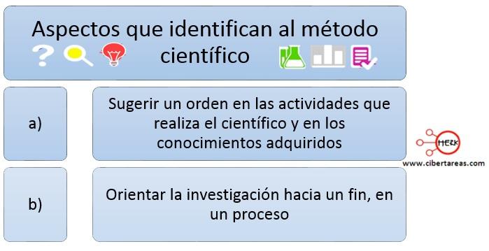 El método científico – Física 1 1