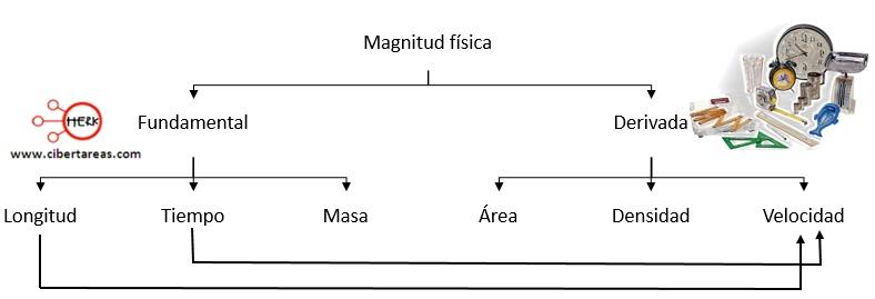 Magnitudes físicas – Física 1 1