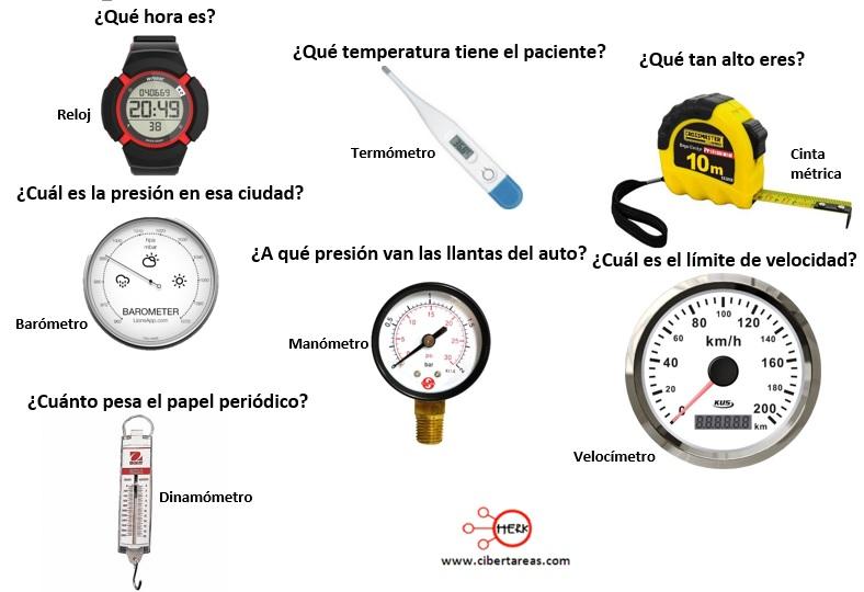 El proceso de medición – Física 1 0