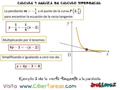 El Proceso para determinar el cambio en Tangentes – Cálculo Diferencial 6