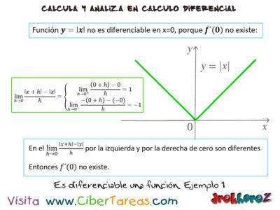 Otras formas de indicar la derivada – Cálculo Diferencial 1