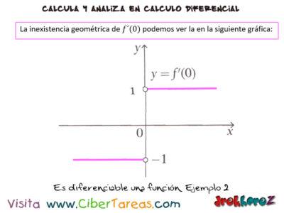 Otras formas de indicar la derivada – Cálculo Diferencial 2