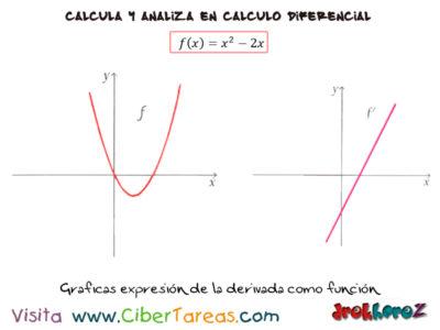 La Derivada como función – Cálculo Diferencial 2