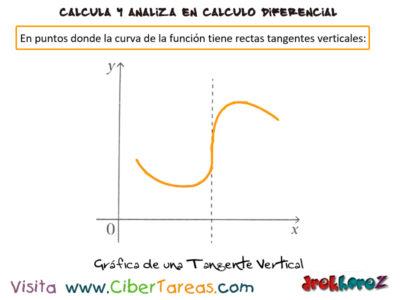Otras formas de indicar la derivada – Cálculo Diferencial 5