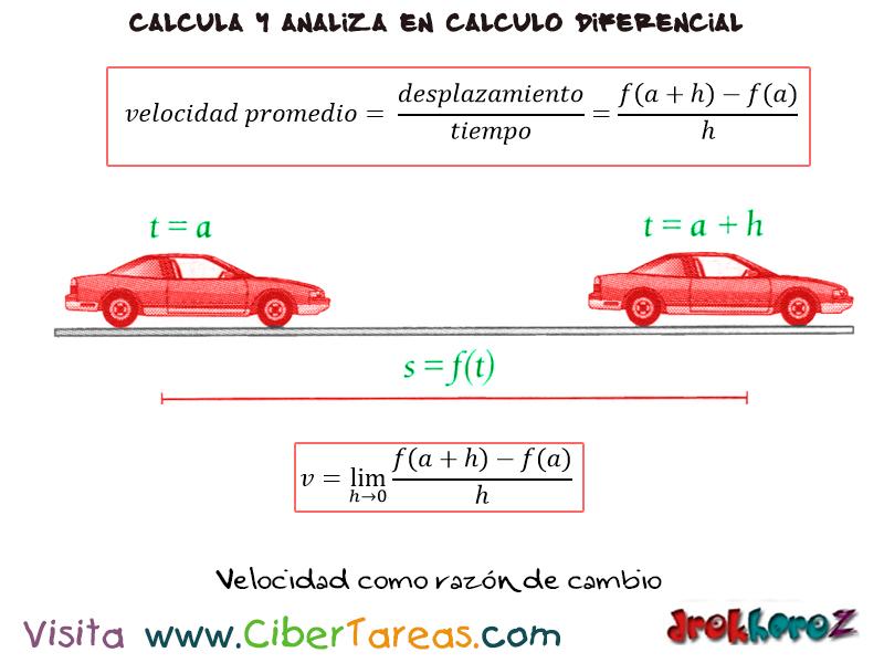 Velocidad como razón de cambio en un periodo de tiempo – Cálculo ...