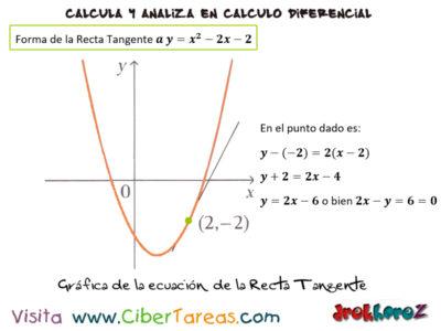 Ejemplo en la derivada como razón de cambio – Cálculo Diferencial 1