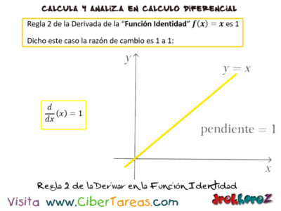 Las Reglas para Derivar – Cálculo Diferencial 2