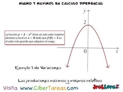 Los Ejemplos de las producciones, máximos y mínimos relativos – Calculo Diferencial 0
