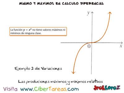 Los Ejemplos de las producciones, máximos y mínimos relativos – Calculo Diferencial 1