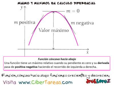 Las Funciones Crecientes y Decrecientes variables en producciones, máximos y mínimos – Cálculo Diferencial 2