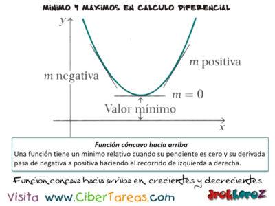 Las Funciones Crecientes y Decrecientes variables en producciones, máximos y mínimos – Cálculo Diferencial 3