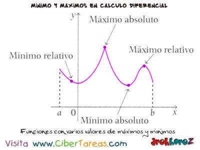 Variaciones en las producciones máximos y mínimos relativos – Cálculo Diferencial 3