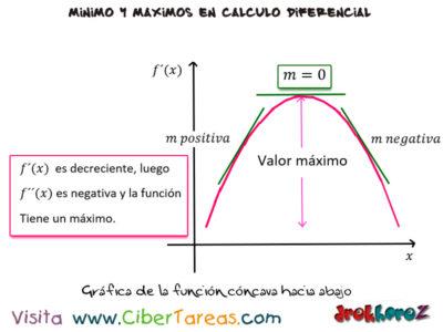 La Concavidad de una curva y el punto de inflexión en las variables de producción máximos y mínimos – Cálculo Diferencial 0