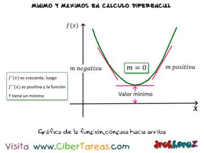 La Concavidad de una curva y el punto de inflexión en las variables de producción máximos y mínimos – Cálculo Diferencial 1