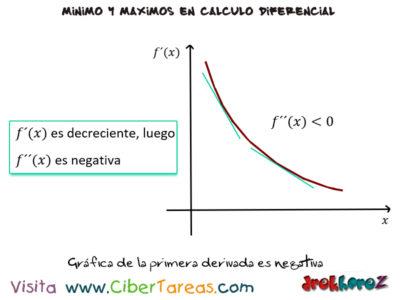 La Concavidad de una curva y el punto de inflexión en las variables de producción máximos y mínimos – Cálculo Diferencial 3