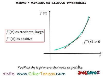 La Concavidad de una curva y el punto de inflexión en las variables de producción máximos y mínimos – Cálculo Diferencial 2