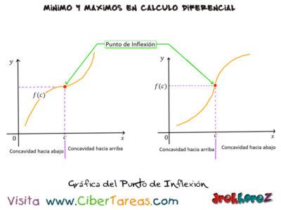 El punto de Inflexión en Máximos y Mínimos – Cálculo Diferencial 0