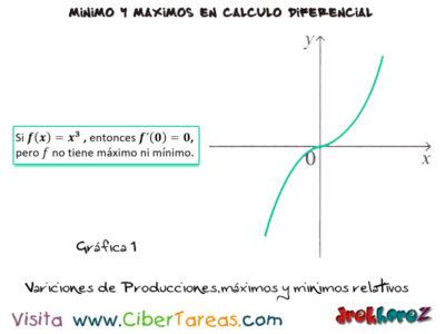 Variaciones en las producciones máximos y mínimos relativos – Cálculo Diferencial 0