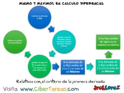 Los Relativos con el criterio de la primera derivada en máximos y mínimos – Cálculo Diferencial 0
