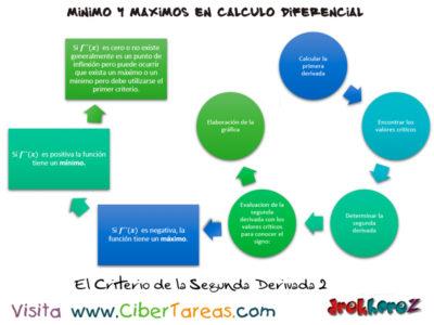 Cálculo de Máximos y Mínimos en el Criterio de la segunda derivada – Cálculo Diferencial 0