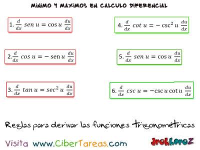 Reglas para derivar las funciones trigonométricas – Cálculo Diferencial 0