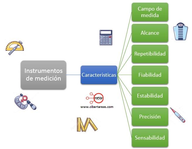 Instrumentos de medición – Física 1 2