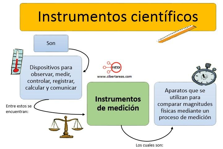 Instrumentos de medición – Física 1 1
