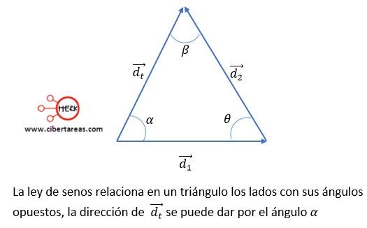 Suma de vectores mediante el método de la ley de cosenos y la ley de senos – Física 1 4