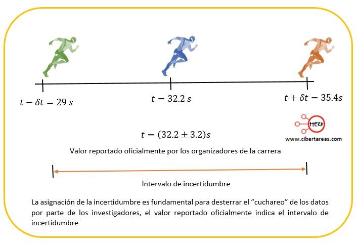 Incertidumbre de medidas no reproducibles, errores en las mediciones – Física 1 6