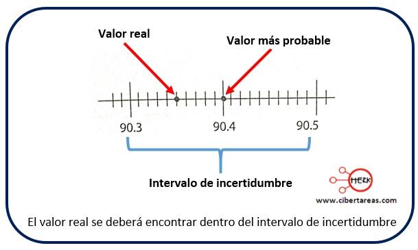 Incertidumbre experimental, errores en las mediciones – Física 1 1
