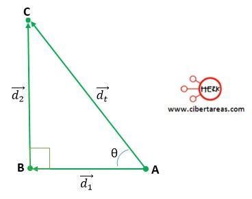 Suma de vectores por medio del método del teorema de Pitágoras – Física 1 8
