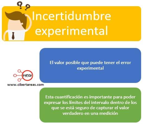 Incertidumbre experimental, errores en las mediciones – Física 1 0