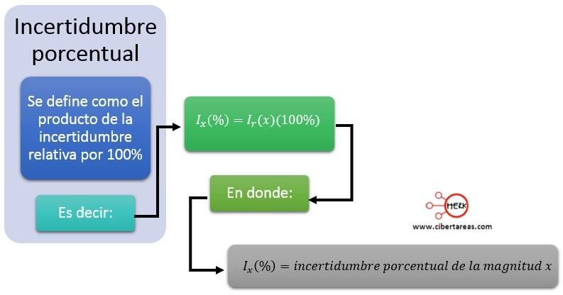 Incertidumbre de medidas reproducibles, errores en las mediciones – Física 1 7