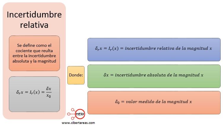 Incertidumbre de medidas reproducibles, errores en las mediciones – Física 1 3