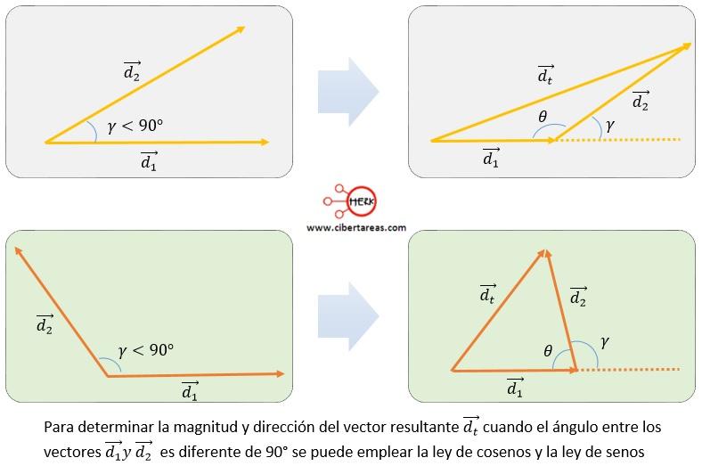 Suma de vectores mediante el método de la ley de cosenos y la ley de senos – Física 1 0