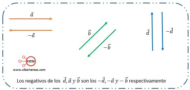 Propiedades de los vectores – Física 1 12