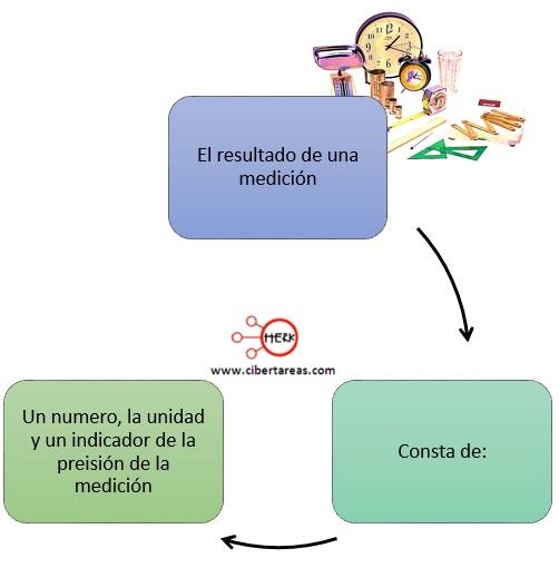 Incertidumbre de medidas reproducibles, errores en las mediciones – Física 1 2