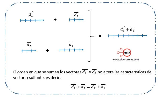 Propiedades de los vectores – Física 1 2