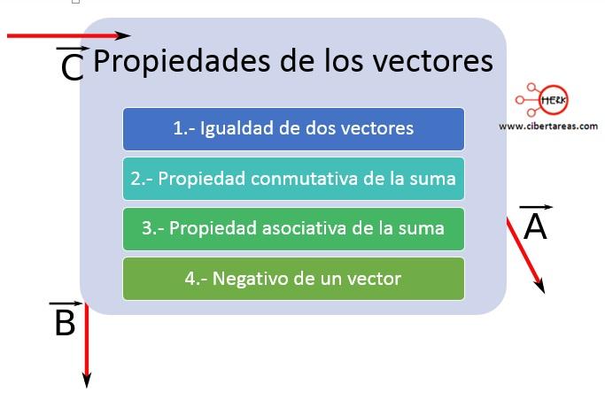 Propiedades de los vectores – Física 1 0