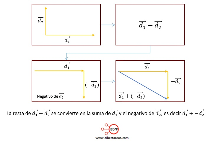 Resta de vectores – Física 1 3