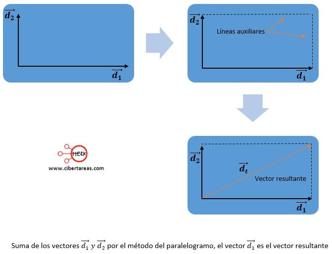 Suma de vectores perpendiculares – Física 1 1